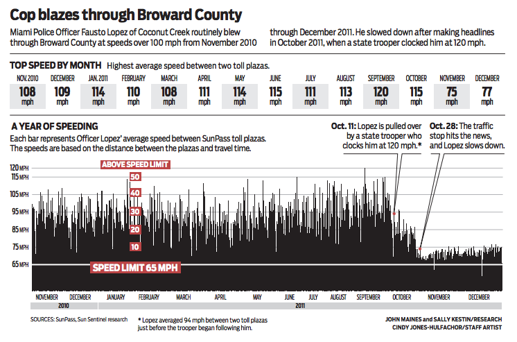 Cop blazes through Broward County - a Sun-Sentinel infographic